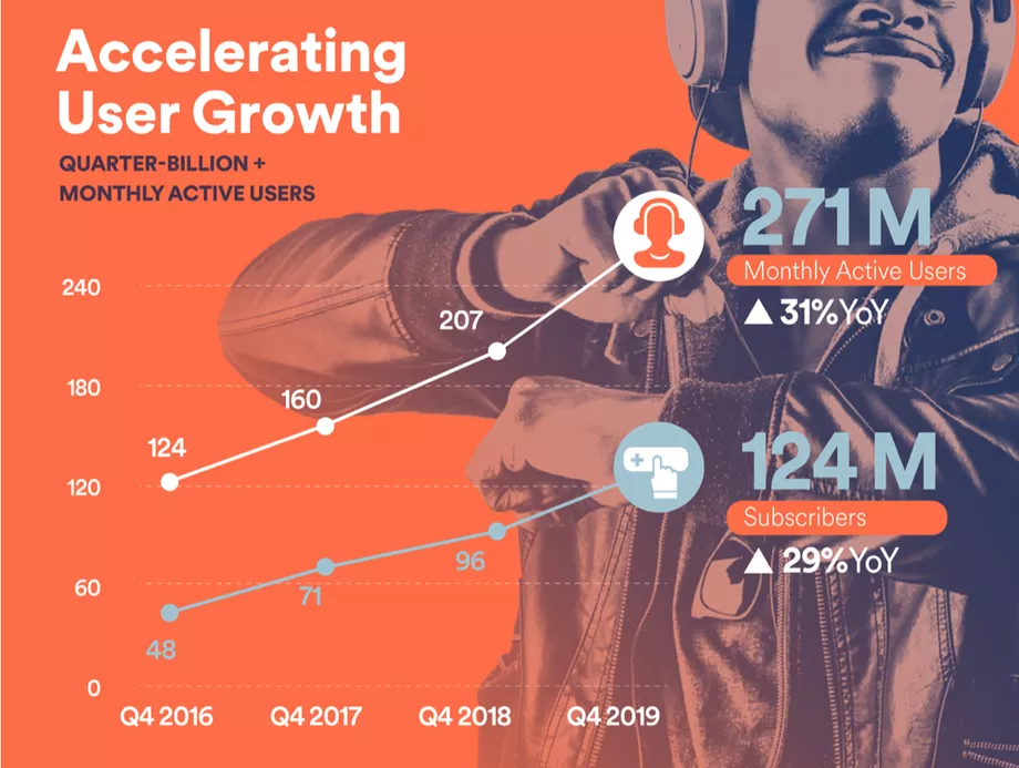The Numbers On Spotify: Users, Premium Customers & Podcasts